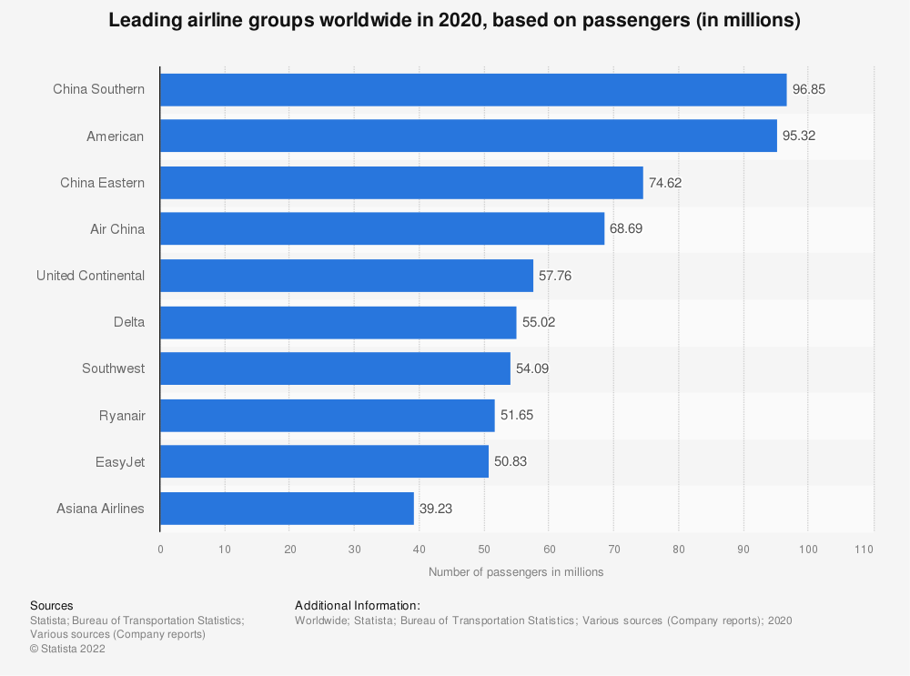 Statistic: Leading airline groups worldwide in 2017, based on passengers (in millions) | Statista