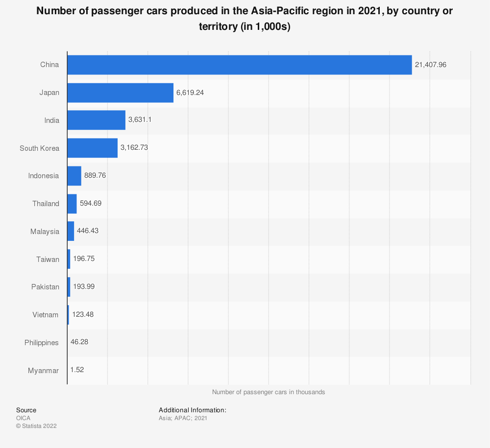 Statistic: Passenger car production in selected countries in Asia in 2018 | Statista