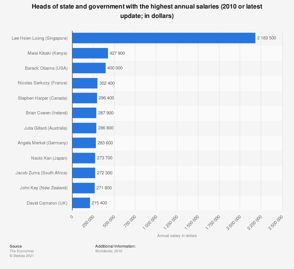 Statistic: Heads of state and government with the highest annual salaries (2010 or latest update; in dollars) | Statista