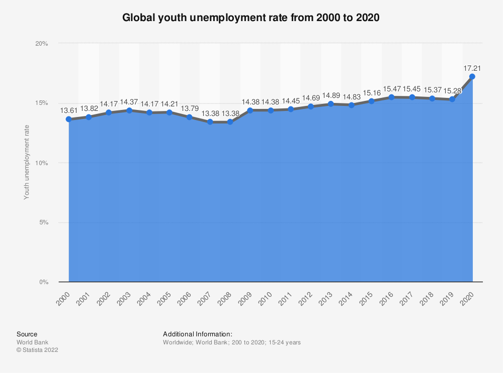 Statistic: Global youth unemployment rate from 2009 to 2014 with a forecast up to 2019 | Statista