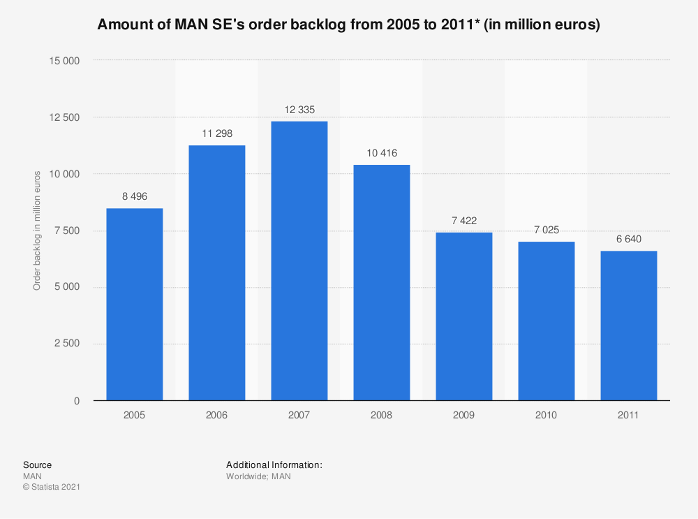 Statistic: Amount of MAN SE's order backlog from 2005 to 2011* (in million euros) | Statista