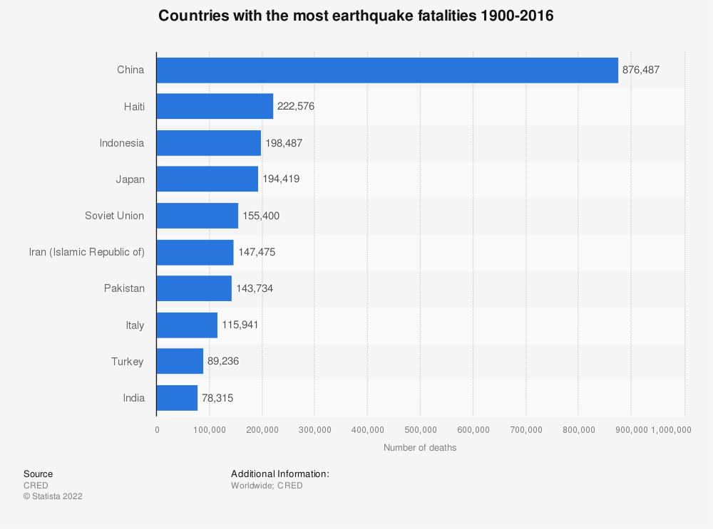 Statistic: Countries with the most earthquake fatalities 1900-2016 | Statista