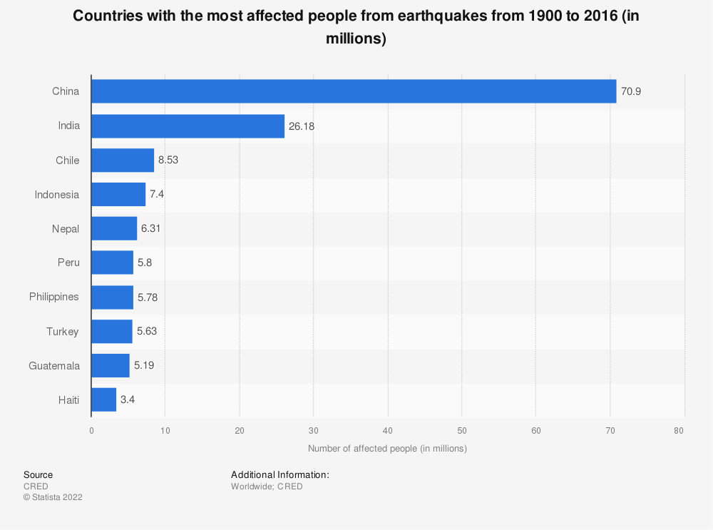 Statistic: Countries with the most affected people from earthquakes from 1900 to 2016 (in millions) | Statista