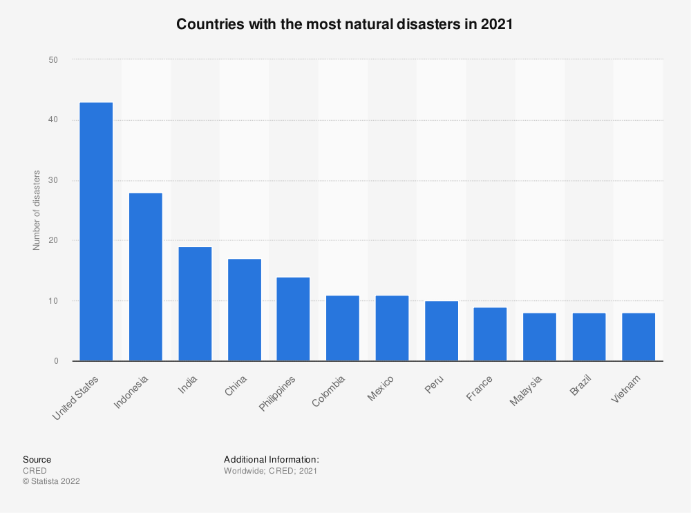Statistic: The ten countries with the most natural disasters by type of disaster in 2016 | Statista