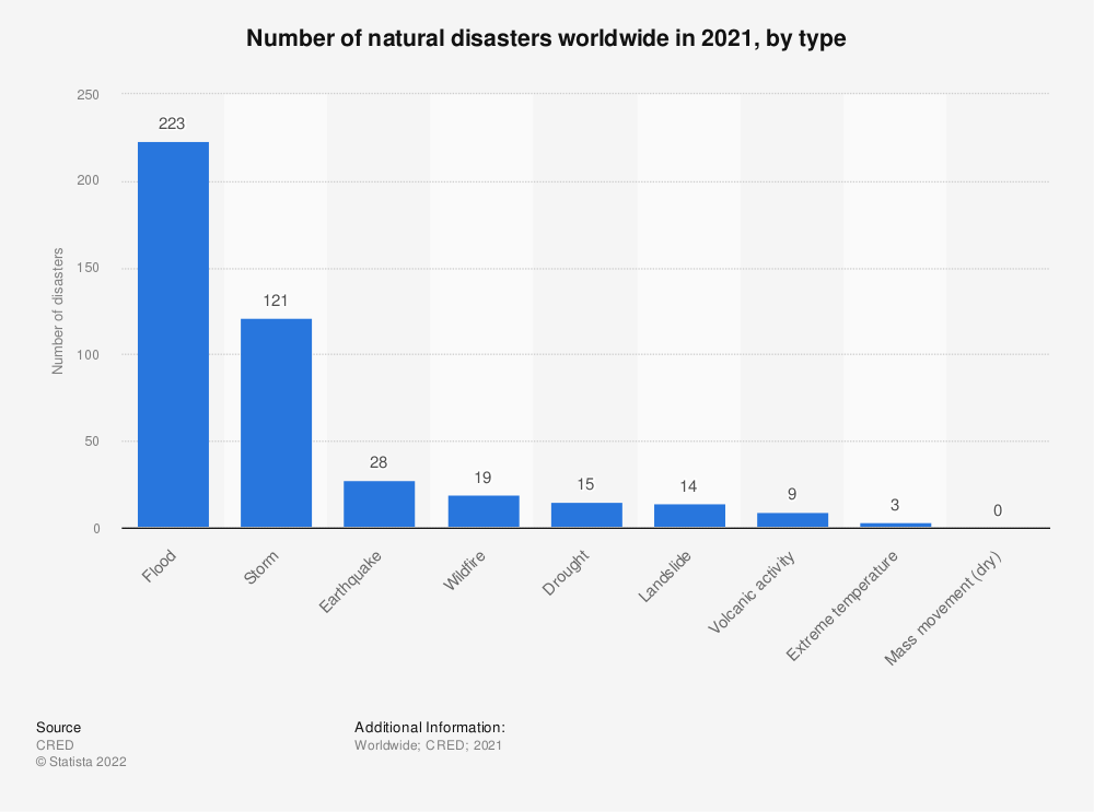 Statistic: Number of natural disasters in 2018, by type | Statista