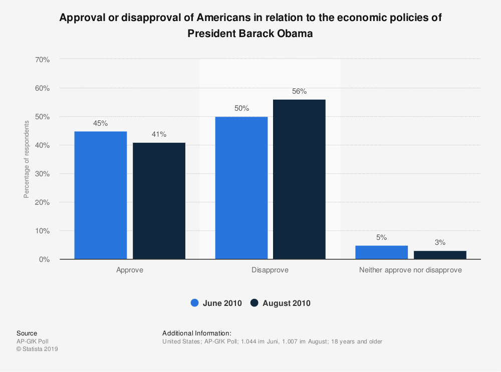 Statistic: Approval or disapproval of Americans in relation to the economic policies of President Barack Obama | Statista