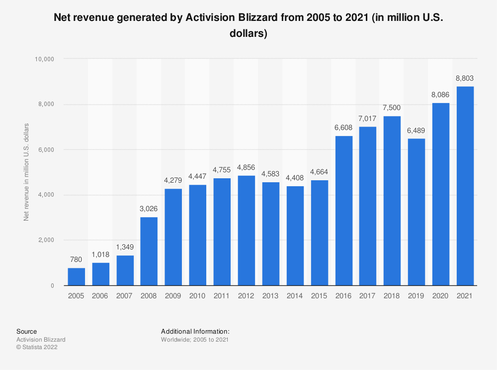 Statistic: Annual net revenue generated by Activision Blizzard from 2005 to 2018 (in million U.S. dollars) | Statista