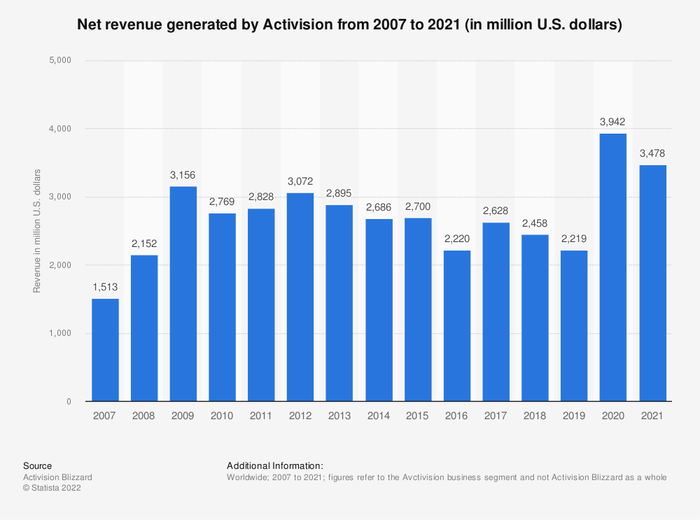 Statistic: Net revenue generated by Activision from 2007 to 2019 (in million U.S. dollars) | Statista