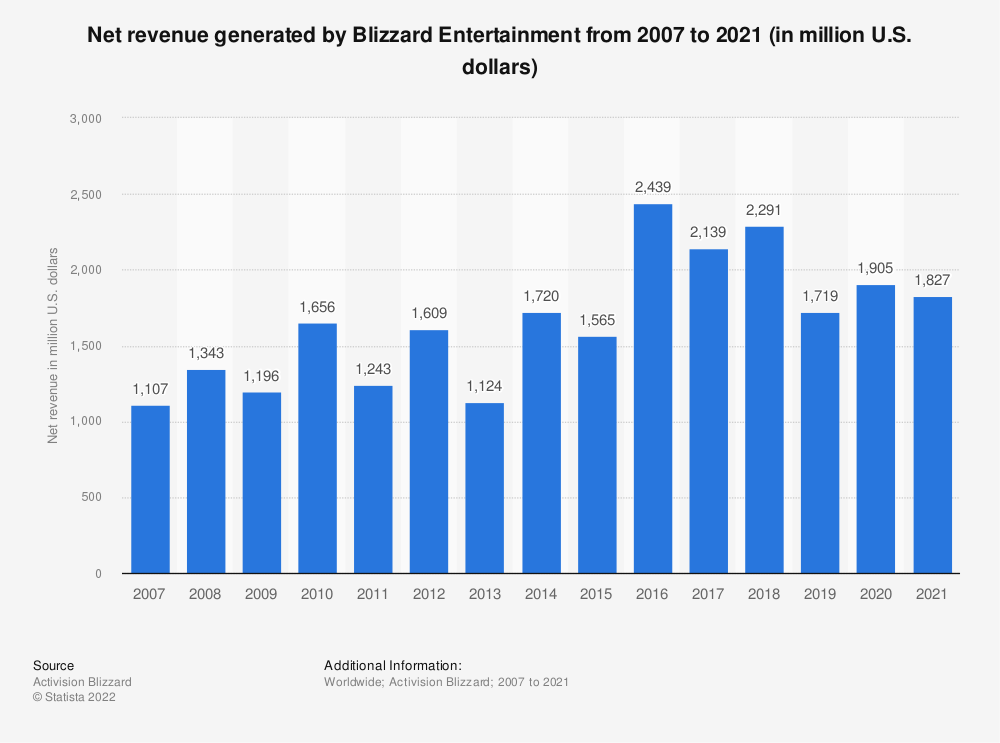 Statistic: Net revenue generated by Blizzard Entertainment from 2007 to 2020 (in million U.S. dollars) | Statista