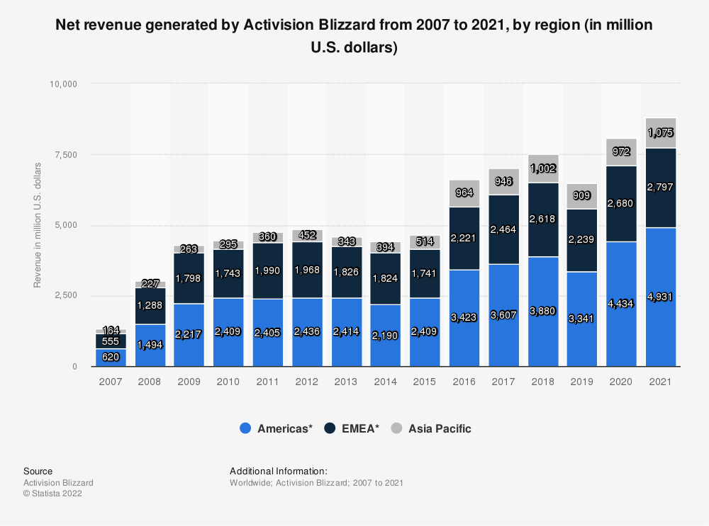 Statistic: Annual revenue generated by Activision Blizzard from 2007 to 2018, by region (in million U.S. dollars) | Statista