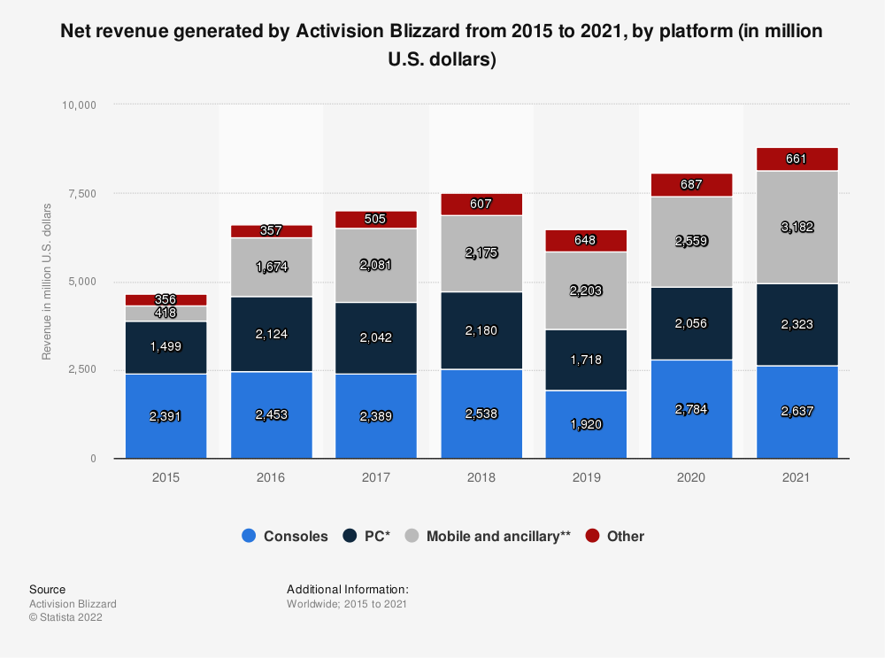 Statistic: Activision Blizzard's revenue from 2015 to 2019, by platform (in million U.S. dollars) | Statista