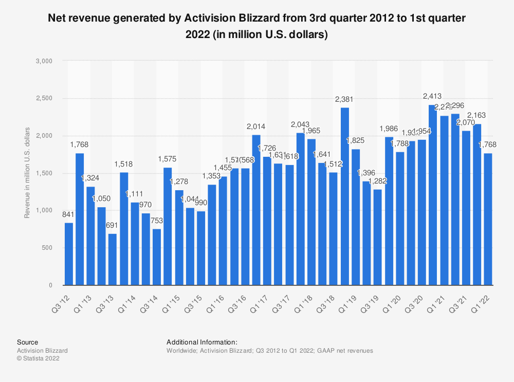 Statistic: Net revenue generated by Activision Blizzard from 3rd quarter 2012 to 1st quarter 2021 (in million U.S. dollars) | Statista
