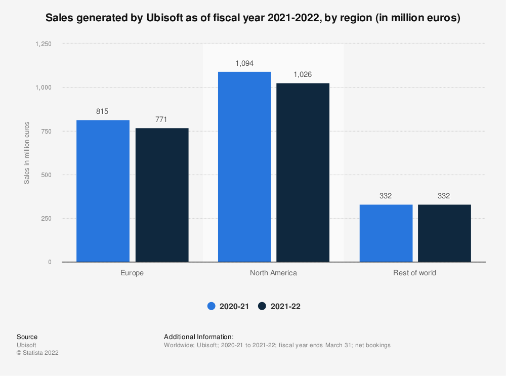 Statistic: Revenue generated by Ubisoft in the financial year 2017/2018, by region (in million euros) | Statista