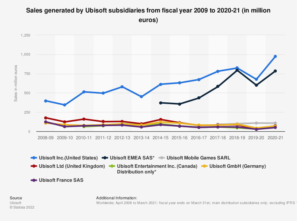 Statistic: Sales generated by Ubisoft subsidiaries from fiscal year 2009 to 2020 (in million euros) | Statista