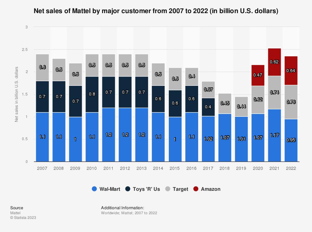 Statistic: Net sales of Mattel by major customer from 2007 to 2020 (in billion U.S. dollars) | Statista