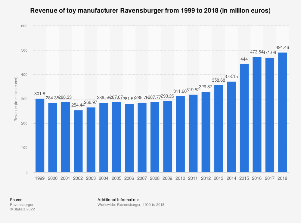 Statistic: Revenue of toy manufacturer Ravensburger from 1999 to 2018 (in million euros)   Statista