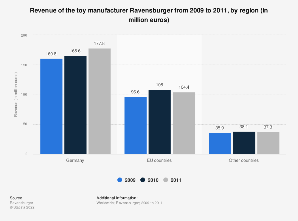 Statistic: Revenue of the toy manufacturer Ravensburger from 2009 to 2011, by region (in million euros) | Statista