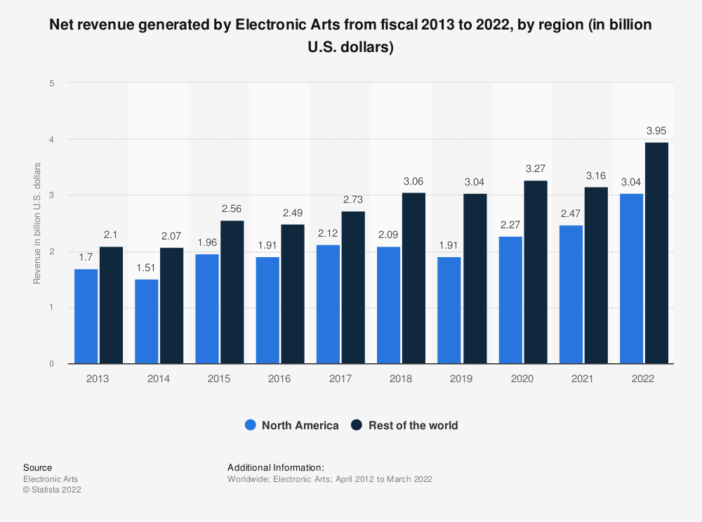 Statistic: Net revenue of Electronic Arts from fiscal 2013 to 2020, by region (in billion U.S. dollars) | Statista