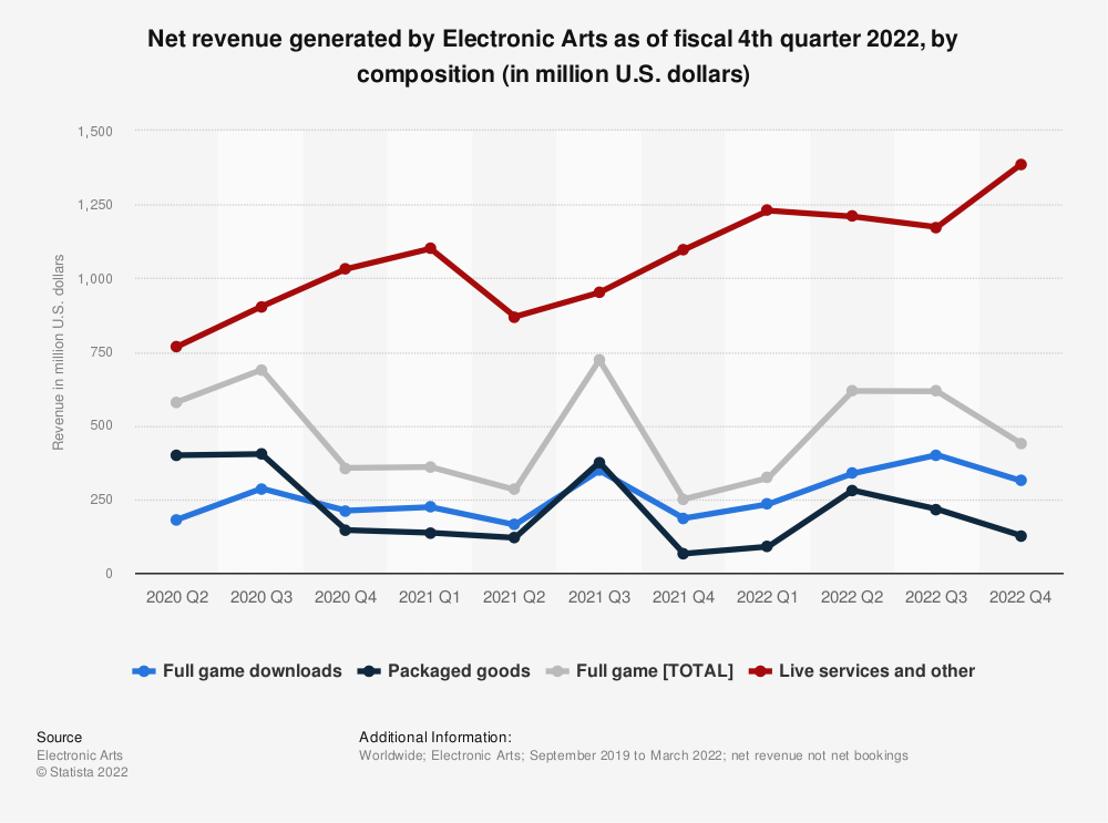 Statistic: Net revenue of Electronic Arts as of fiscal 3rd quarter 2021, by composition (in million U.S. dollars) | Statista