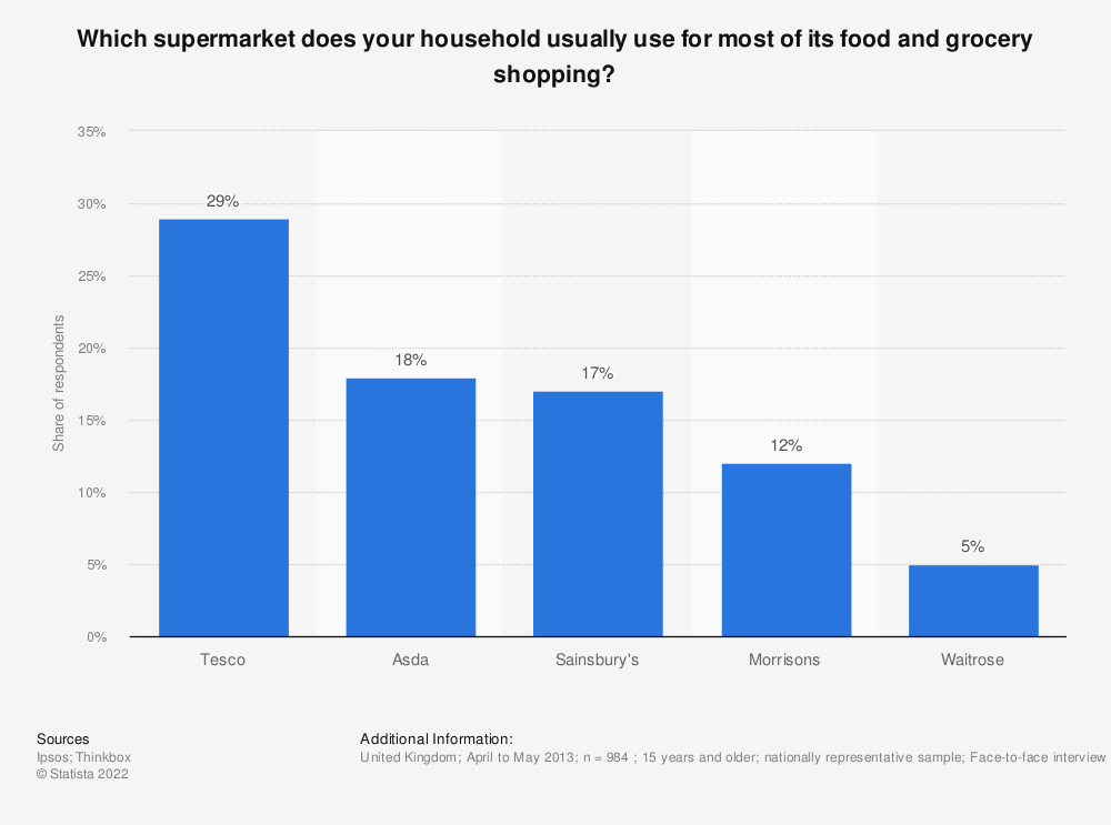Statistic: Which supermarket does your household usually use for most of its food and grocery shopping? | Statista