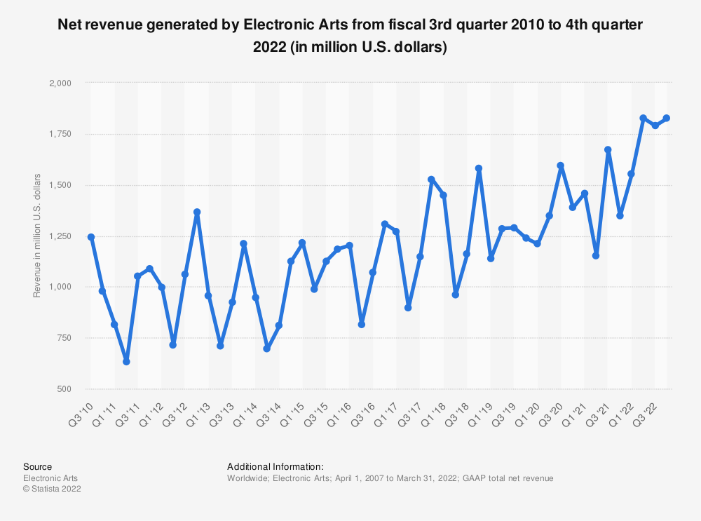 Statistic: Revenue of Electronic Arts from fiscal 3rd quarter 2010 to 2nd quarter 2020 (in million U.S. dollars) | Statista