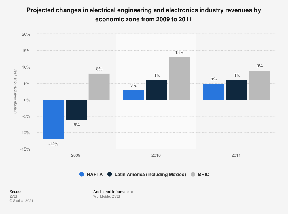 Statistic: Projected changes in electrical engineering and electronics industry revenues by economic zone from 2009 to 2011 | Statista