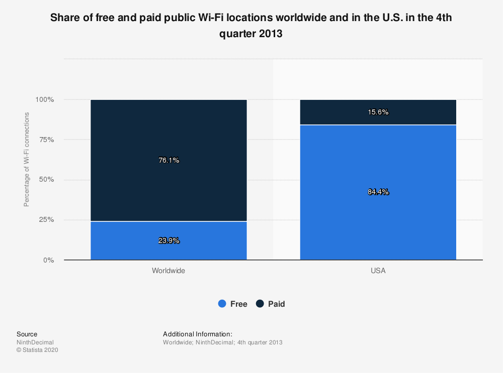 Statistic: Share of free and paid public Wi-Fi locations worldwide and in the U.S. in the 4th quarter 2013 | Statista
