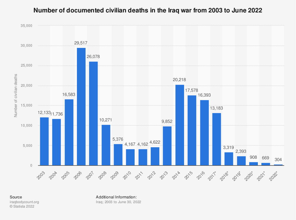 Statistic: Number of documented civilian deaths in the Iraq war from 2003 to February 2020 | Statista