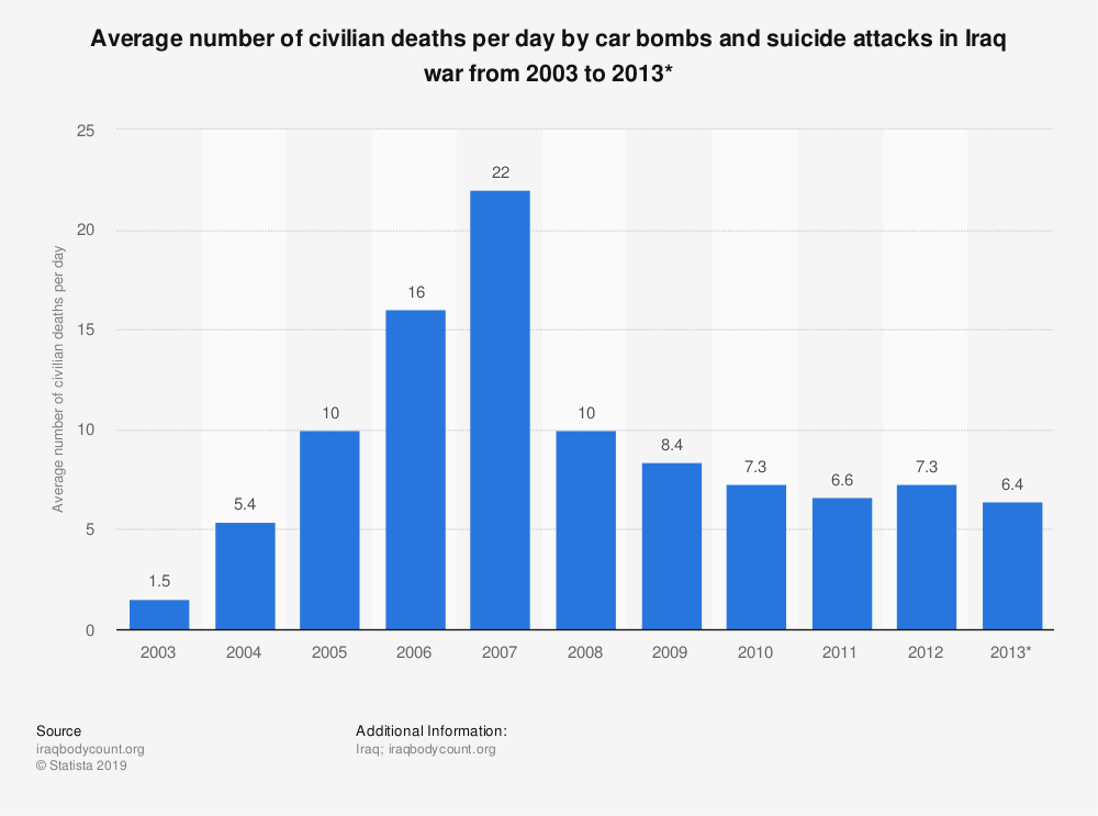 Statistic: Average number of civilian deaths per day by car bombs and suicide attacks in Iraq war from 2003 to 2013* | Statista