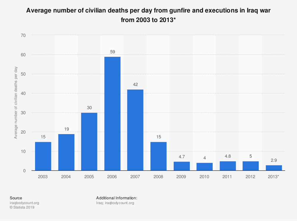 Statistic: Average number of civilian deaths per day from gunfire and executions in Iraq war from 2003 to 2013* | Statista