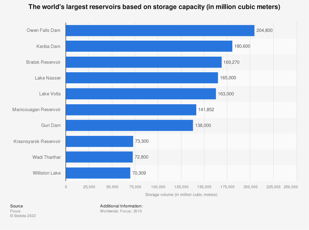 Statistic: The world's largest reservoirs based on storage capacity (in million cubic meters) | Statista