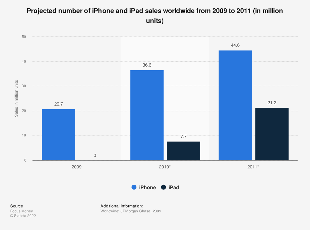Statistic: Projected number of iPhone and iPad sales worldwide from 2009 to 2011 (in million units) | Statista