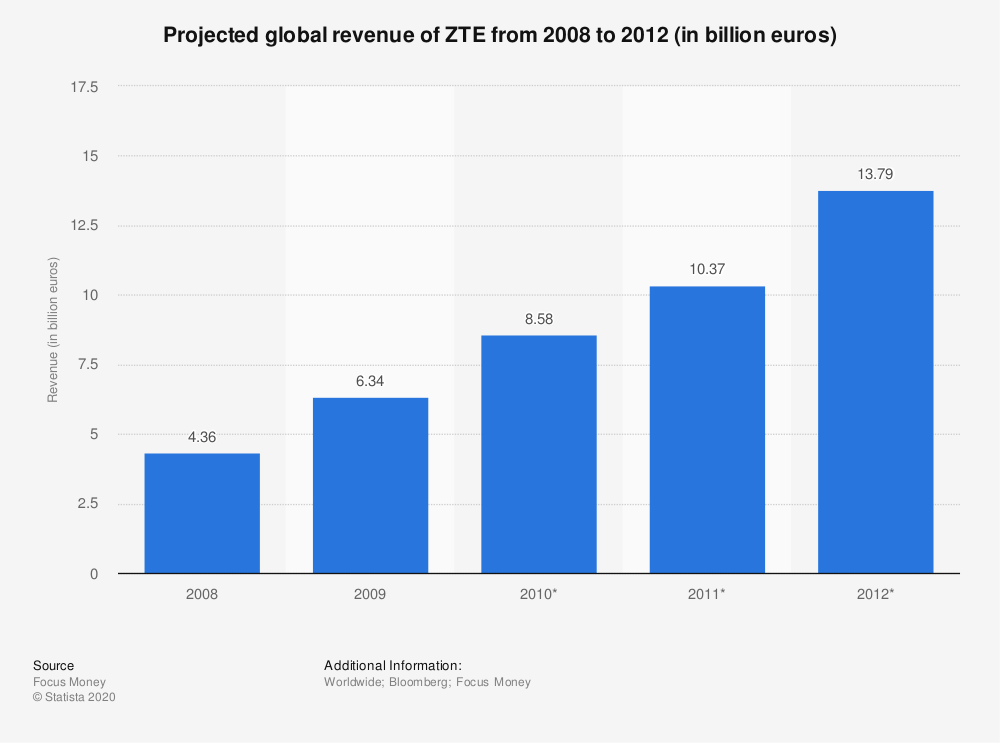 Statistic: Projected global revenue of ZTE from 2008 to 2012 (in billion euros)   Statista