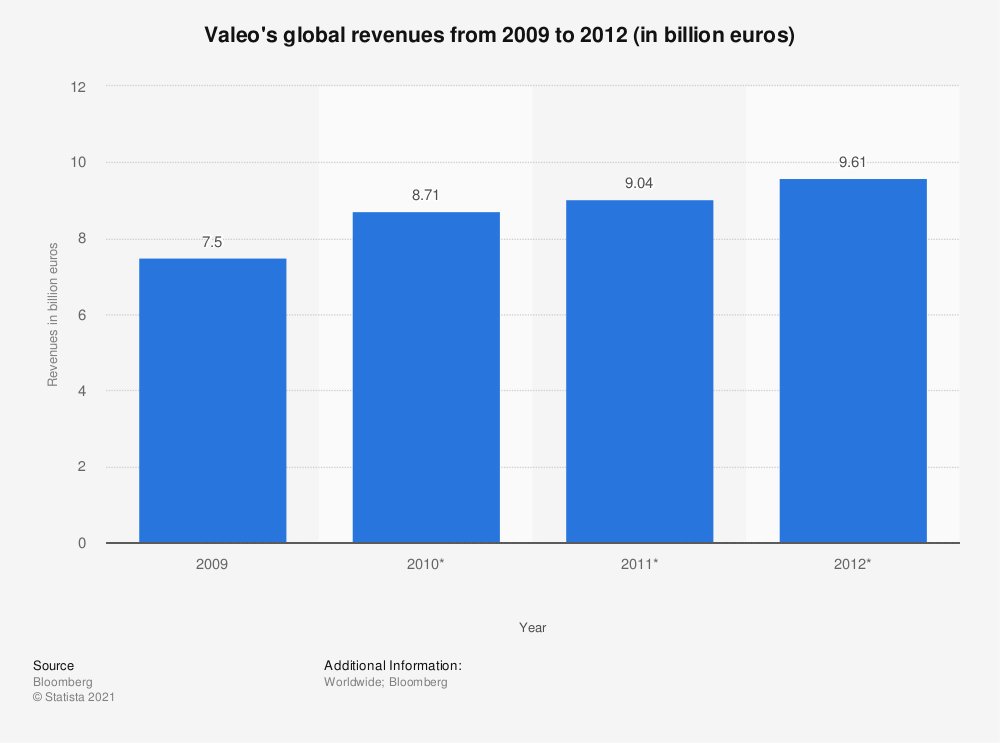 Statistic: Valeo's global revenues from 2009 to 2012 (in billion euros) | Statista