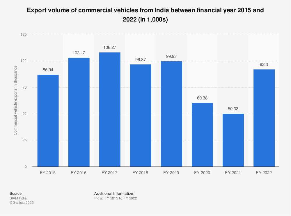 Statistic: Commercial vehicle exports from India between FY 2014 and FY 2019 (in 1,000s) | Statista