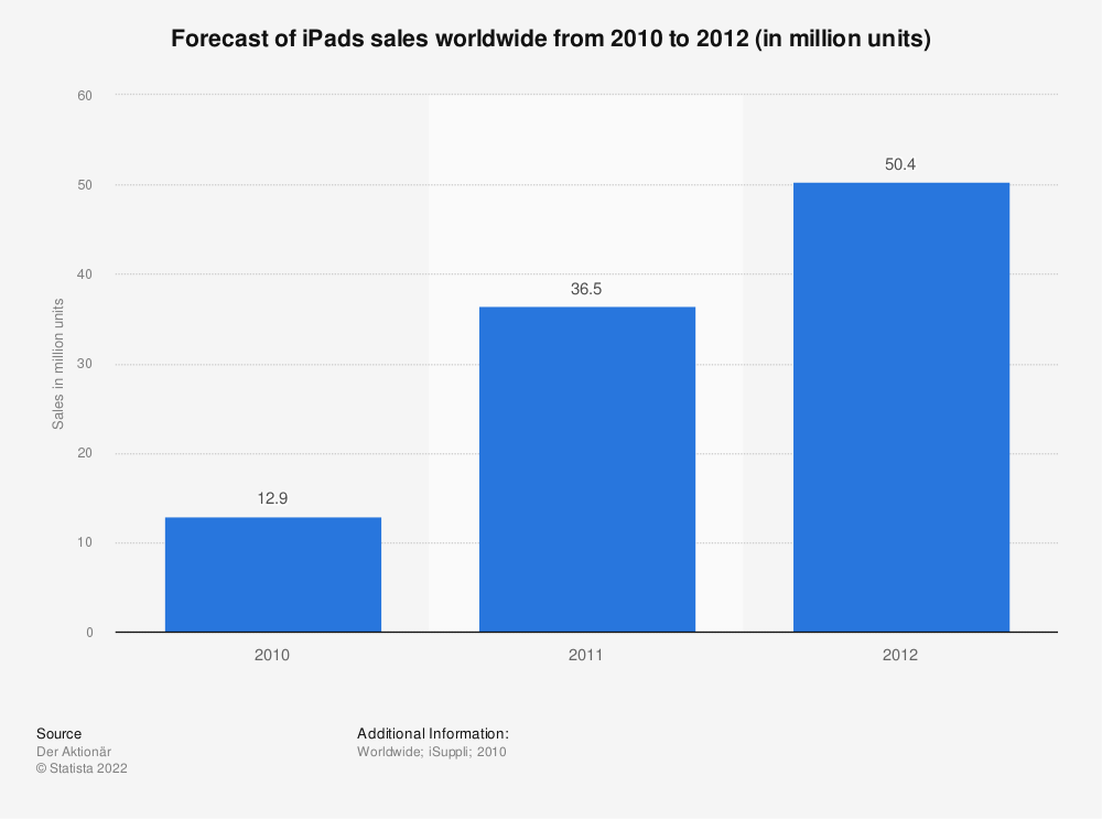 Statistic: Forecast of iPads sales worldwide from 2010 to 2012 (in million units) | Statista