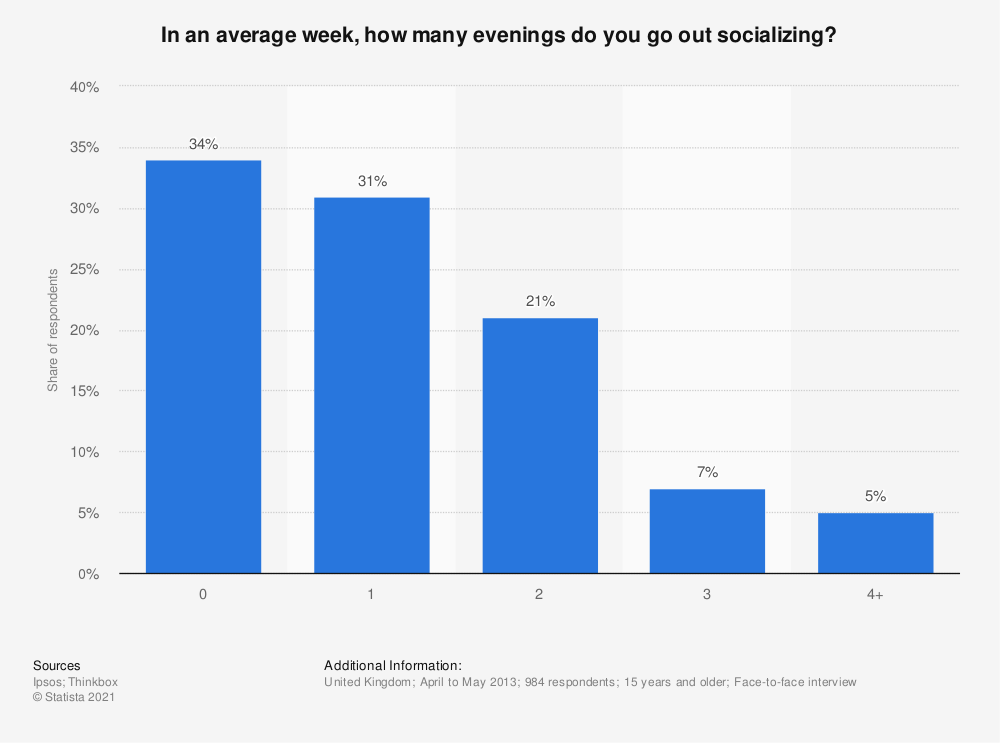 Statistic: In an average week, how many evenings do you go out socializing? | Statista