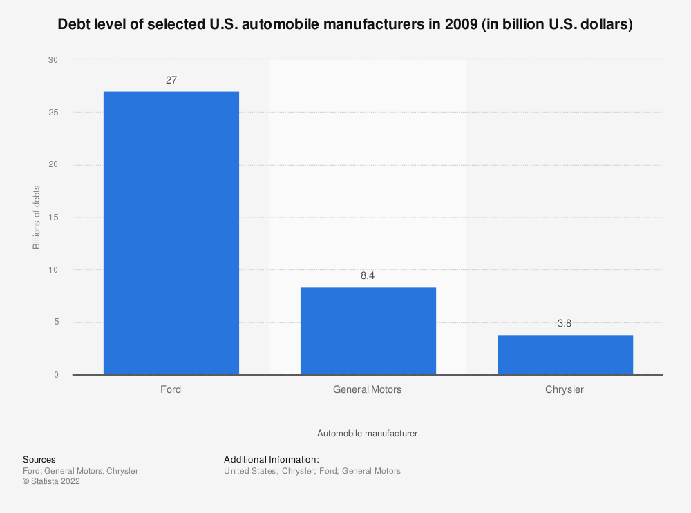 Statistic: Debt level of selected U.S. automobile manufacturers in 2009 (in billion U.S. dollars) | Statista