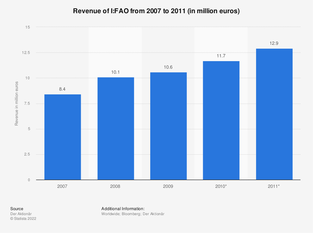 Statistic: Revenue of I:FAO from 2007 to 2011 (in million euros) | Statista