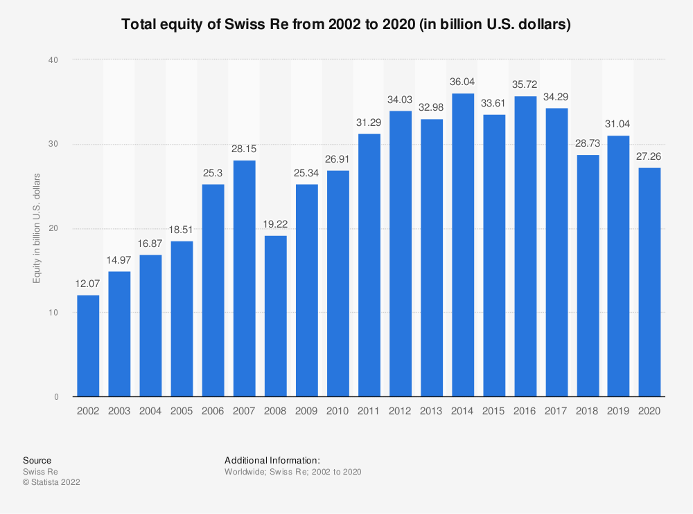 Statistic: Total equity of Swiss Re from 2002 to 2019 (in billion U.S. dollars) | Statista