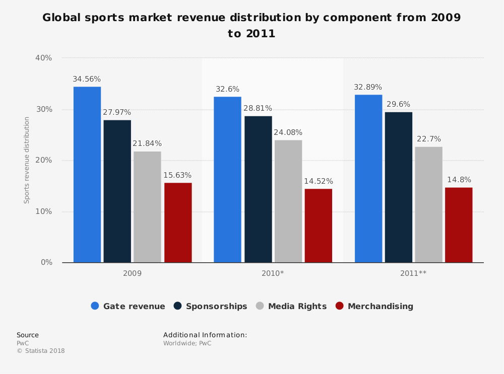 Statistic: Global sports market revenue distribution by component from 2009 to 2011 | Statista