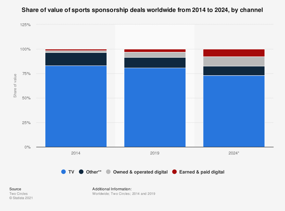 Statistic: Share of value of sports sponsorship deals worldwide from 2014 to 2024, by channel | Statista