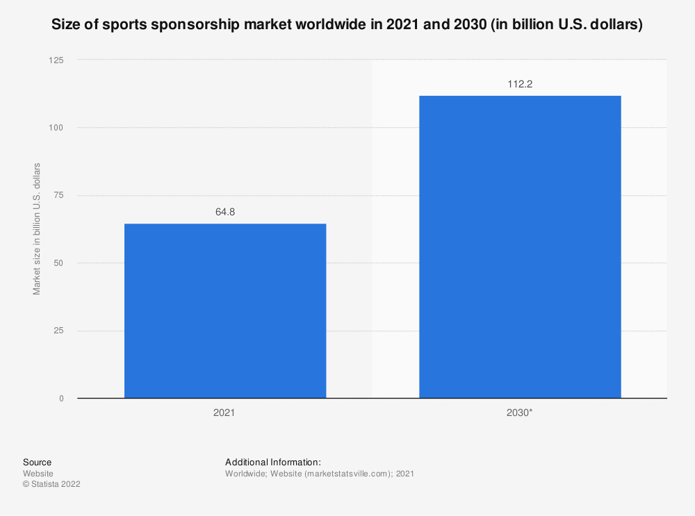 Statistic: Total revenue from sports sponsorship worldwide by geographical region from 2009 to 2015 (in billion U.S. dollars)* | Statista