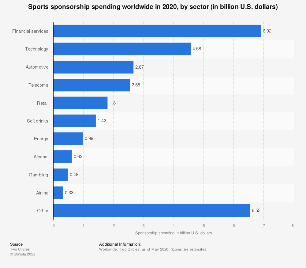 Statistic: Sports sponsorship deals by industry sector worldwide in 2009 | Statista