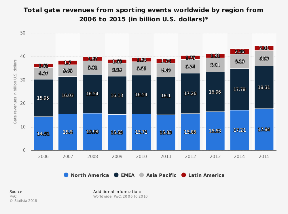 Statistic: Total gate revenues from sporting events worldwide by region from 2006 to 2015 (in billion U.S. dollars)* | Statista