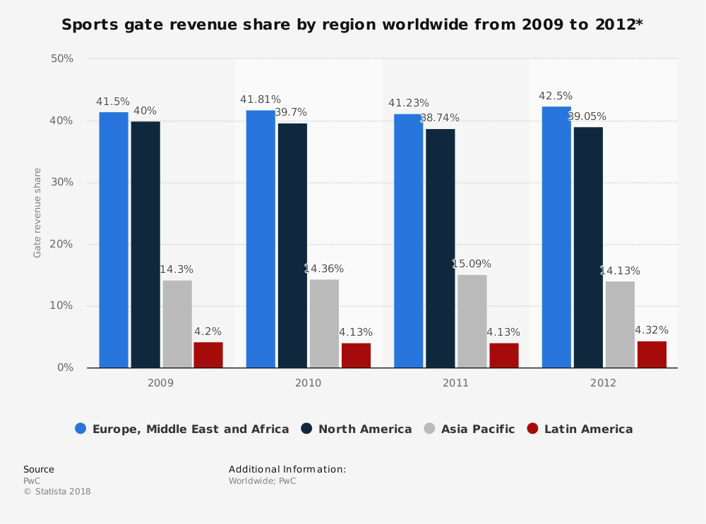 Statistic: Sports gate revenue share by region worldwide from 2009 to 2012* | Statista