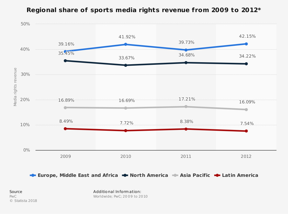 Statistic: Regional share of sports media rights revenue from 2009 to 2012* | Statista