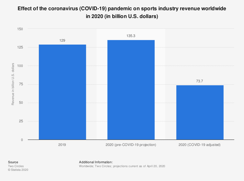 Statistic: Total revenue generated from sports merchandising worldwide from 2006 to 2015 (in billion U.S. dollars)* | Statista