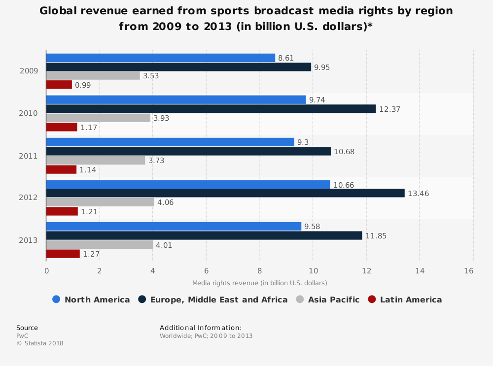 Statistic: Global revenue earned from sports broadcast media rights by region from 2009 to 2013 (in billion U.S. dollars)* | Statista