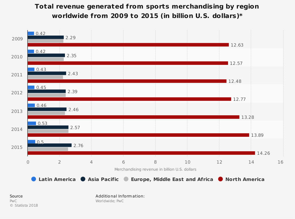 Statistic: Total revenue generated from sports merchandising by region worldwide from 2009 to 2015 (in billion U.S. dollars)* | Statista